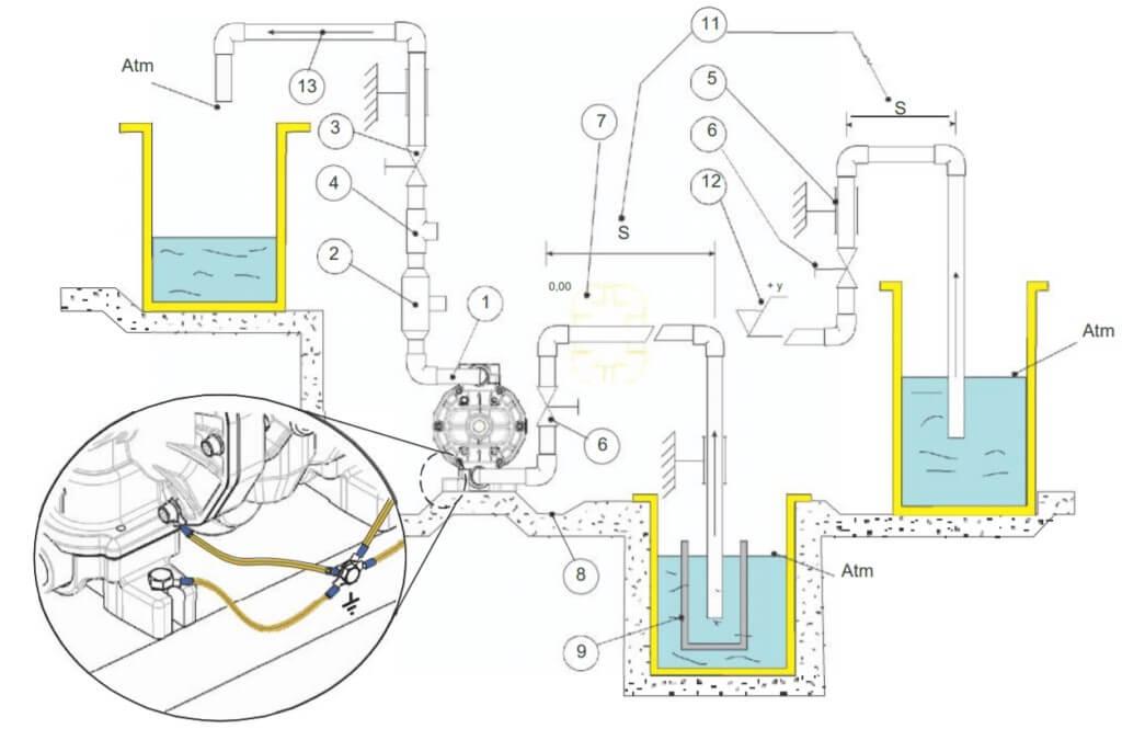 Рекомендации по установке и соблюдения условий монтажа мембранного насоса
